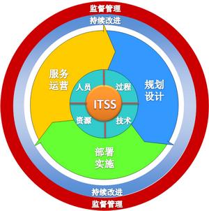 ITSS 信息技术服务标准