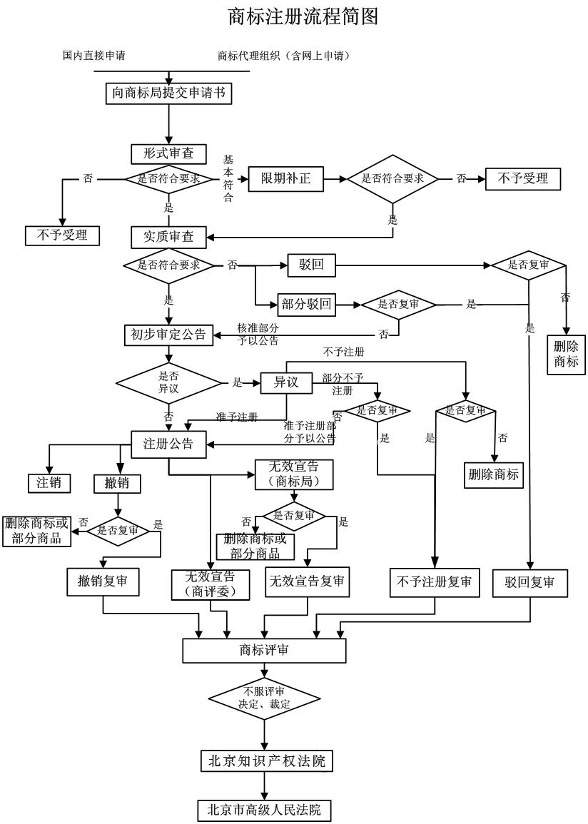商标服务注册流程