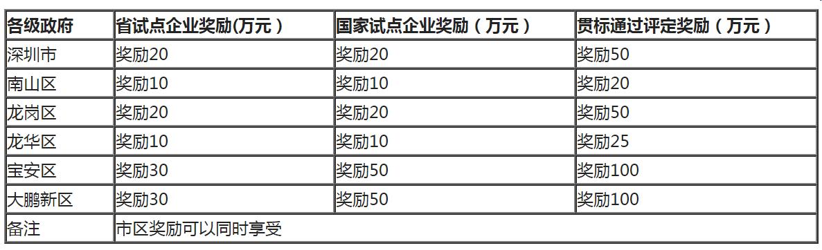 两化融合管理体系认证补贴金额